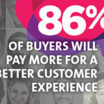 importance of customer experience - 86% of buyers will pay more for a better customer experience